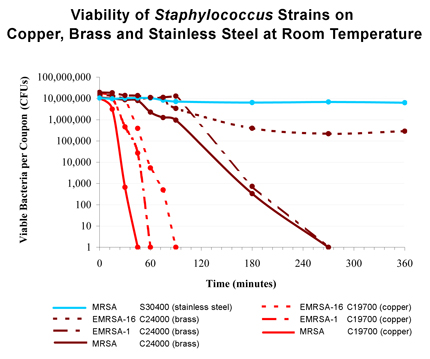Viability of Staphylococcus Strains on different metals at room temperature