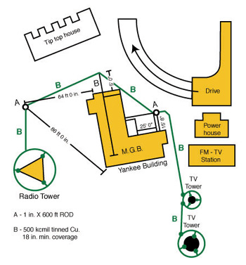 Figure 2. Sketch of site layout showing added electrodes.