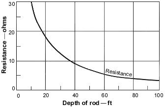 Electrical power quality a power quality primer a graph figure 5 an approximation showing grounding resistance ccuart Gallery