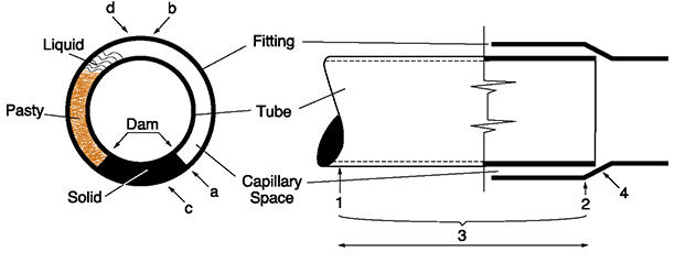 3 inch copper pipe soldering wiring diagrams