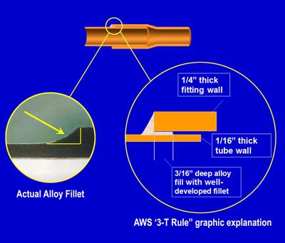 Plumbing: TechCorner - Soldering and Brazing Explained