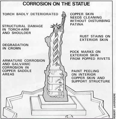 Education Statue Of Liberty Reclothing The First Lady Of Metals Repair Concerns