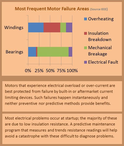 electric motor failures