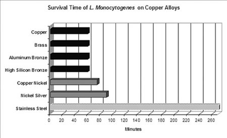 Graph illustrating survival times of Listeria monocytogenes bacteria on different copper alloys and stainless steel at room temperature