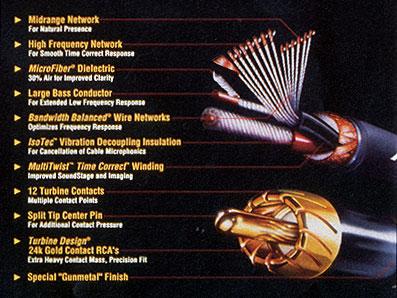 Copper Topics #77: Spring 1994 - Critical Listeners Crave Copper Cable