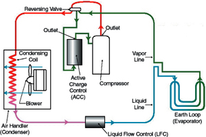 Schematic Of The Geothermal HVAC System In Heating Mode