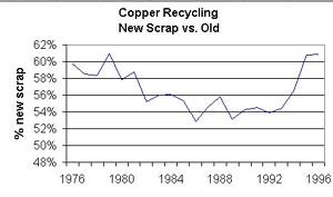 Innovations Overview Of Recycled Copper
