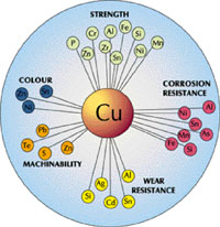 Innovations: Introduction to Copper: Types of Copper